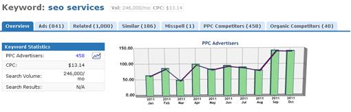 Продвижение сайта в США под Google.com. Конкурентный анализ и подбор ключевых слов при продвижении под Google.com